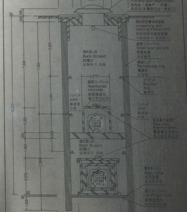 万博タイムカプセル埋設構造断面図